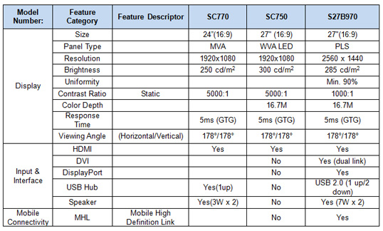 SAMSUNG Series 7 SC770 | SC750 | Series 9 SB970Touch-Screen Monitor screenshot 3 specifications
