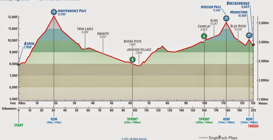 Profile map 2015 USA Pro Challenge Stage 4
