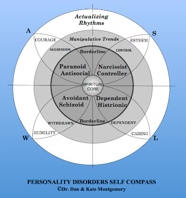 Psychology In Action: Carl Jung and Christian Personality Theory