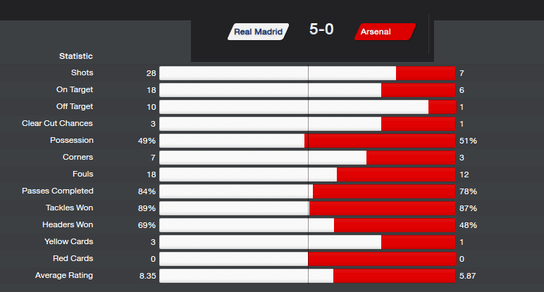 FM14 Cobra Tactic Match Real Madrid Arsenal