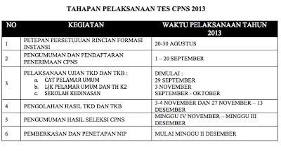 Jadwal Pendaftaran Penerimaan CPNS 1-20 September 2013