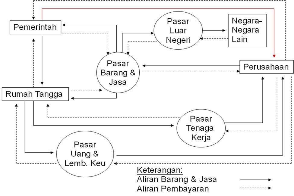Afina silmi model ekonomi makro model ekonomi makro diagram aliran sirkuler ccuart Image collections