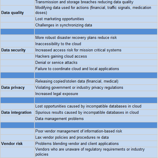 Risks of hosting big data in the cloud