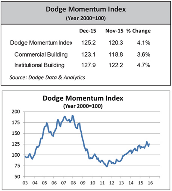Dodge Momentum Index (Commercial Building and Institutional Building Momentum)