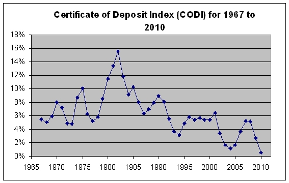 Certificate of Deposit rates over History | Free By 50