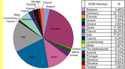 Gráfico Cores da Europa; MEE; Mapa da Europa; Conjunto dos Países da Zona Euro; Contribuir;  Fundo de Resgate Permanente; Mecanismo de Estabilizção do Euro; O Tratao de Escravos da Europa