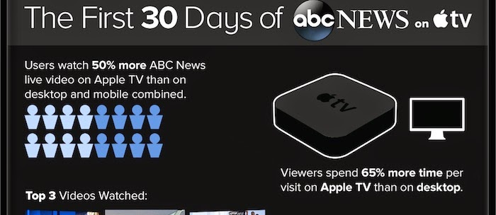 ABCNews on Apple TV - First 30 Days