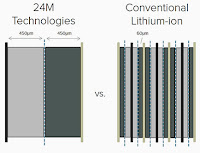 24M cell compared to conventional Li-ion cell. (Credit: 24M) Click to enlarge.