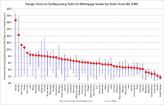 Serious Mortgage Delinquencies by State: Range and Current