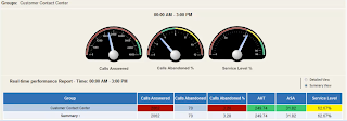 Real-time call center dashboard by Monet Software