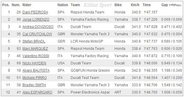 Hasil Kualifikasi (Q2) MotoGP Mugello Italia 2013