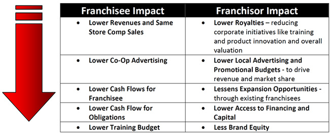 franchisor and franchisee relationship pdf