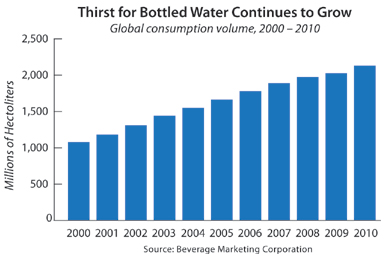bottled water purchasing patterns of university students This website is built to assist research students in conducting their research work,  why do students love articlesngcom  bottled / pure water business plan.
