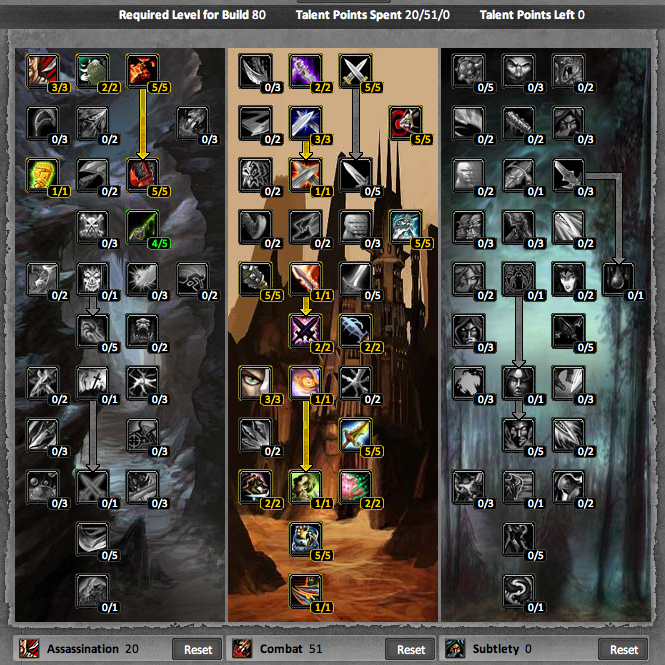 Best Leveling Rogue Build Wow