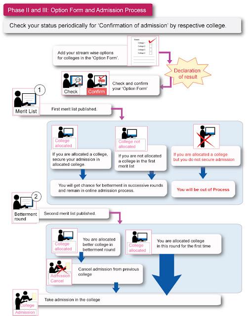 FYJC Admission 2015 Steps