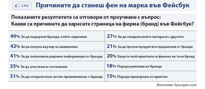 78% от Fecebook феновете на брандовете са настоящи клиенти