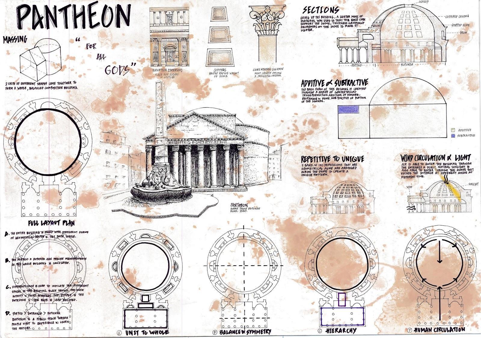 Architecture E Portfolio Project Precedent Study