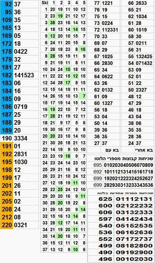 הגרלת לוטו 2604 סטטיסטיקה לוטו מקיפה פרס ראשון בלוטו