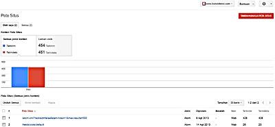 Cara Memasang Peta Situs di Google Webmaster Agar Cepat Indeks Cara Memasang Peta Situs di Google Webmaster Agar Cepat Indeks