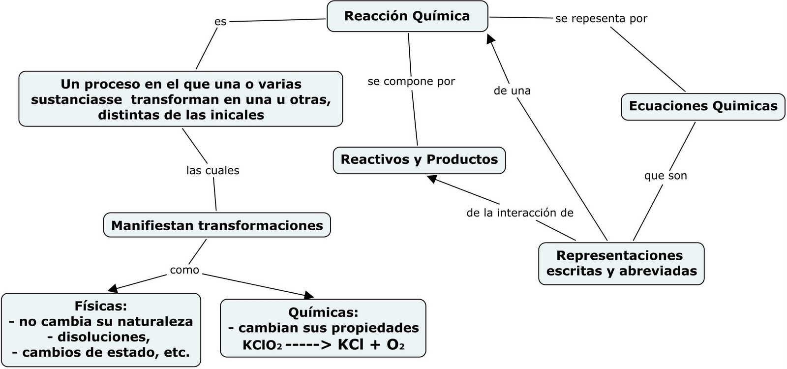 disoluciones organicas: