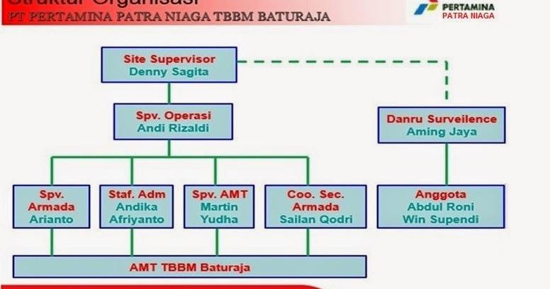Image Result For Alamat Universitas Pertamina