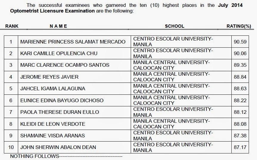 Top 10 List: Optometrist board exam (July 2014)