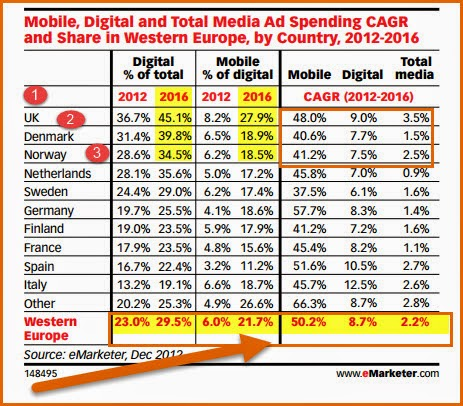 """digital and mobile ad spends in  Wetern Europe by countries"""