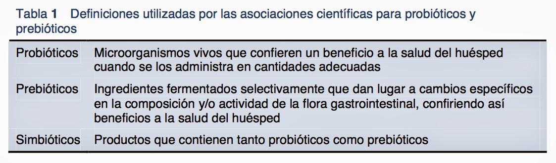 definición de probióticos, prebióticos y simbióticos