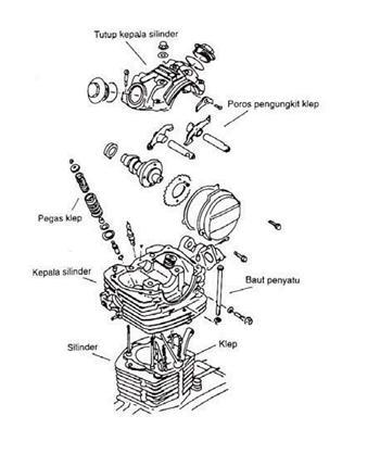 Kepala Silinder (Cylinder Head)
