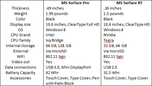 Microsoft Surface Pro and Microsft Surface RT