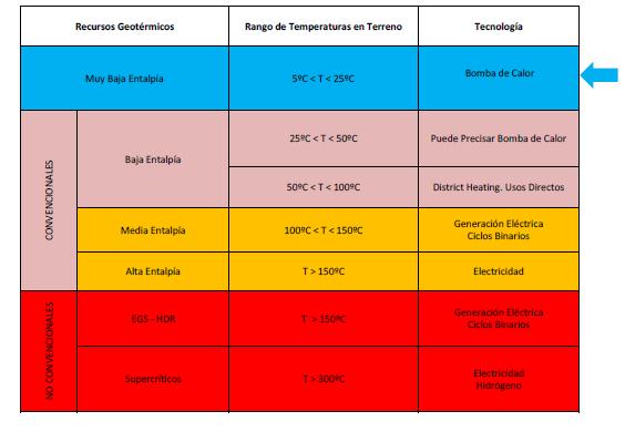 Calefacción por geotermia. Tabla de clasificación de sistemas de utilización de energía geotérmica en función de la temperatura del terreno