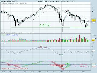 analisis tecnico de-bbva mensual-a 26 de octubre de 2012