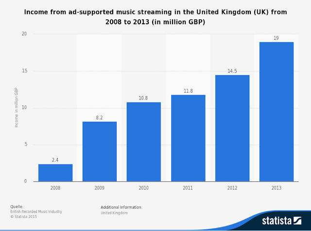 """revenue from online ads in UK across music streaming sites"""