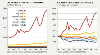Chart of growing income inequality since 1979