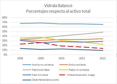 Evolcución del balance y las deudas de VIDRALA