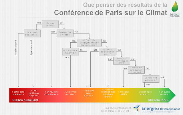 Infographie pour comprendre les objectifs et les résultats de la conférence de Paris sur le climat (COP21)