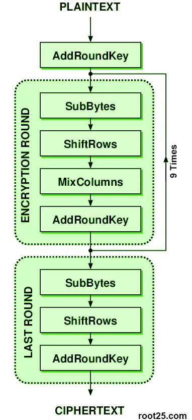 Advanced Encryption Standard - Wikipedia