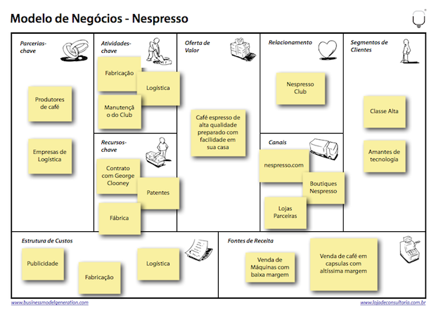 nespresso pestel Nestlé sells 2000 different brands over  powdered and liquid beverages brands include: nescafé, nescafé dolce gusto, nespresso  pest & pestel analysis.