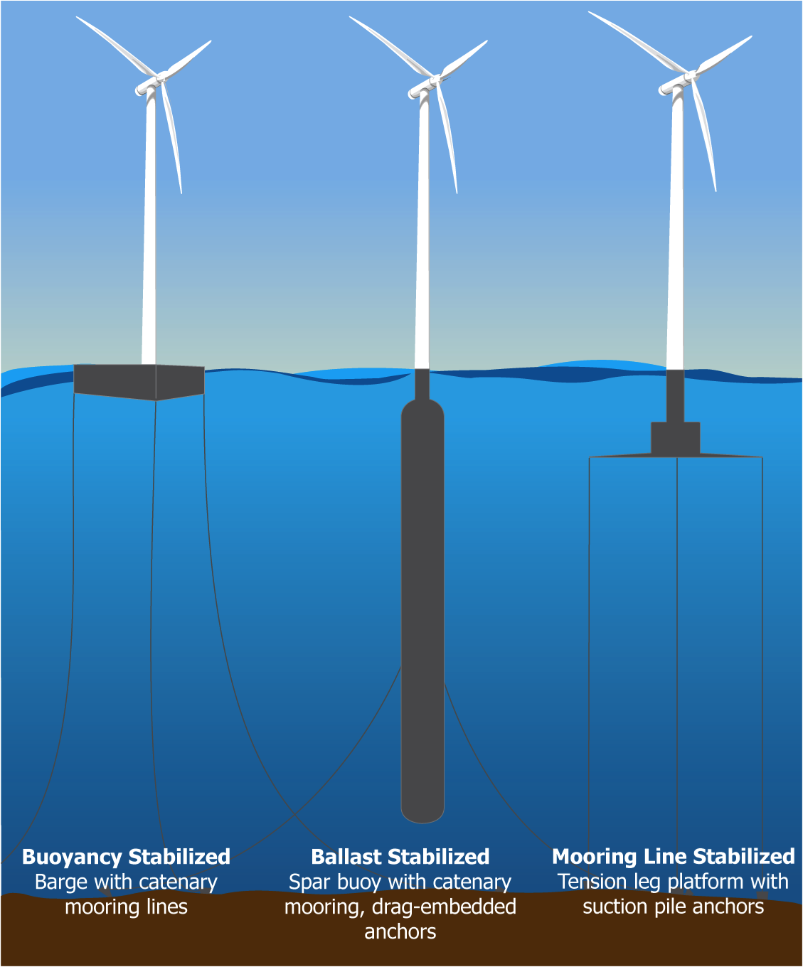 OFF SHORE WIND ENERGY_Viable Renewable Energy Source for
