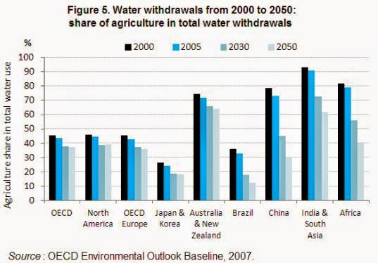 Water Management & Agriculture OECD countries