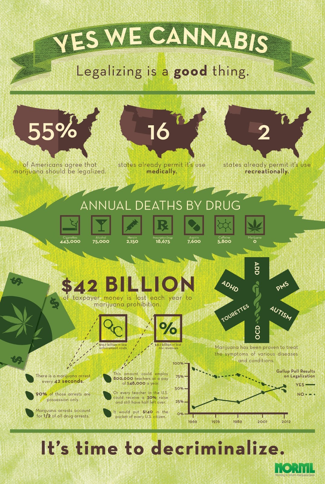 yes we cannabis infographic campaign complete