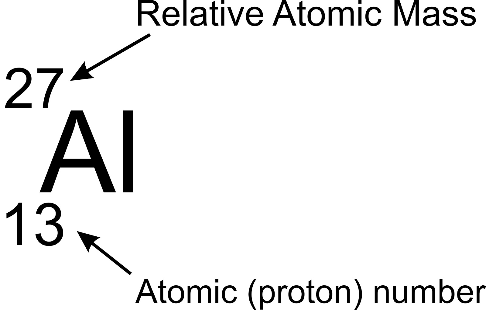 Tutorials from denzell cooper the atom the number at the bottom is the atomic number or proton number this tells us how many protons there are in one atom of the element this is very important urtaz Images