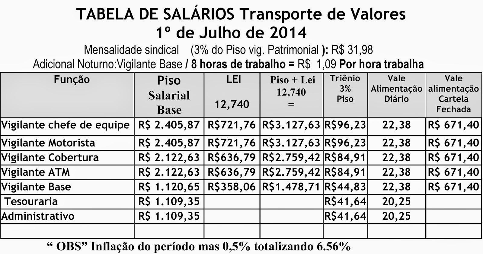 Tabela Salarial Transporte de Valores
