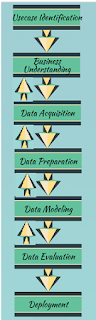 Data Mining Standard Process across Organizations