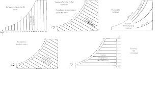 grafico piscometrico