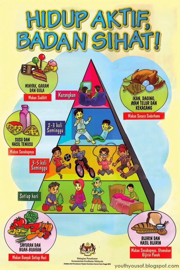 pengambilan makanan mengikut piramid makanan adalah penting untuk kesihatan