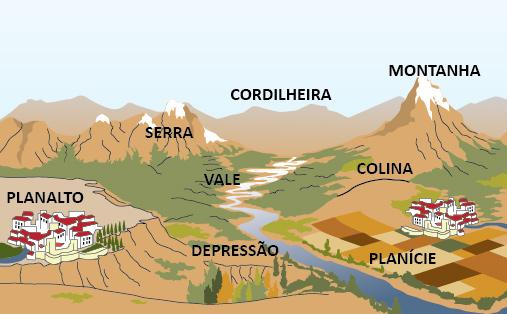 mapa em relevo: planícies, vales, depressões, planaltos, colinas, montanhas, serras, depressões
