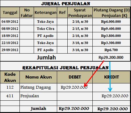 Contoh rekapitulasi jurnal penjualan