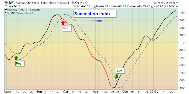 summation chart