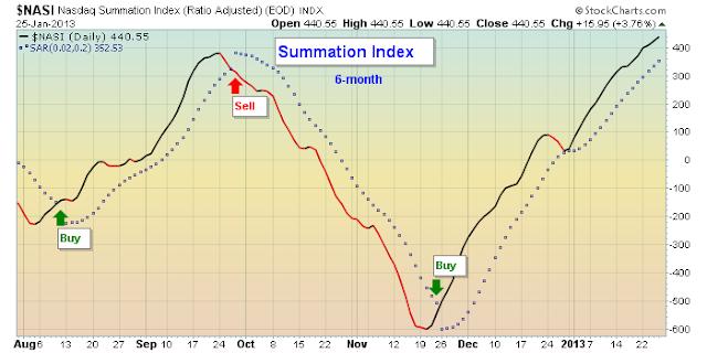 summation chart